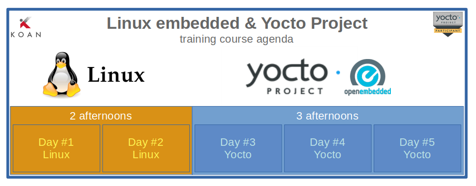 KOAN linux yocto training online agenda